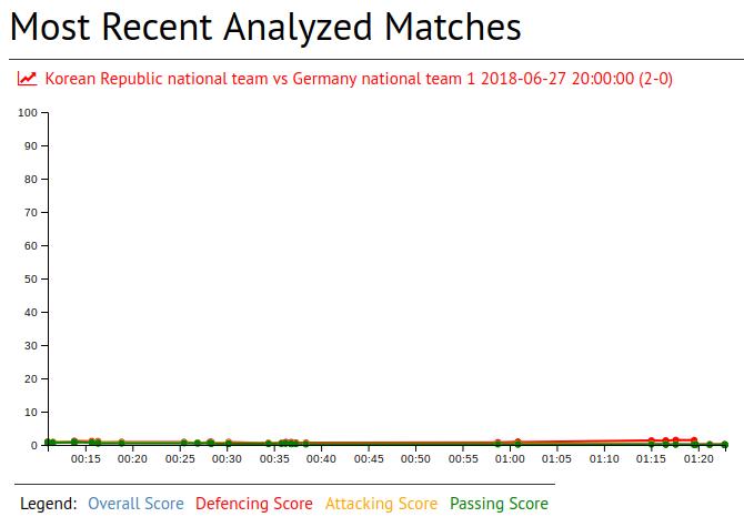 Hummels in Korean Republic national team vs Germany national team 1 2018-06-27 20:00:00 (2-0)