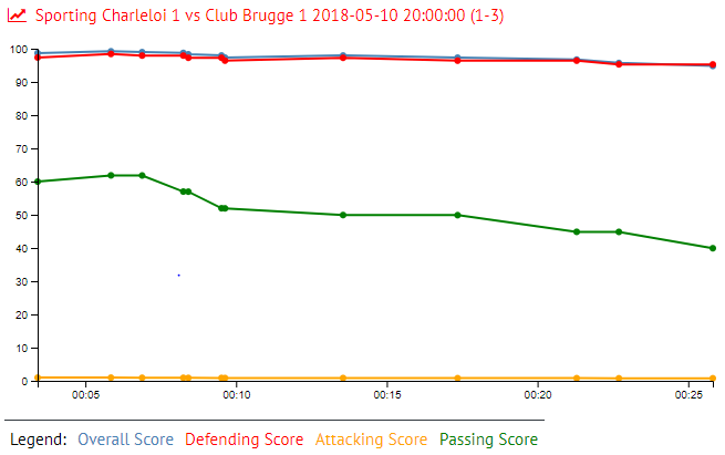 Clasie in Sporting Charleloi 1 vs Club Brugge 1 2018-05-10 20:00:00 (1-3)