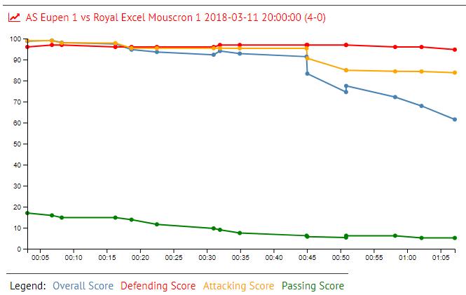 Rotatiu in AS Eupen 1 vs Royal Excel Mouscron 1 2018-03-11 20:00:00 (4-0)