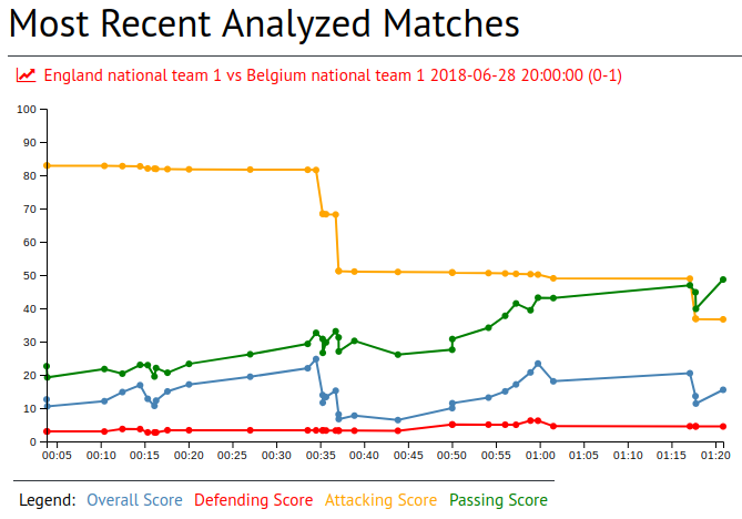 Thorgan Hazard in England national team 1 vs Belgium national team 1 2018-06-28 20:00:00 (0-1)