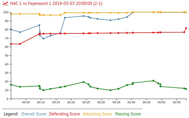 Umar Sadiq in NAC 1 vs Feyenoord 1 2018-03-03 20:00:00 (2-1)
