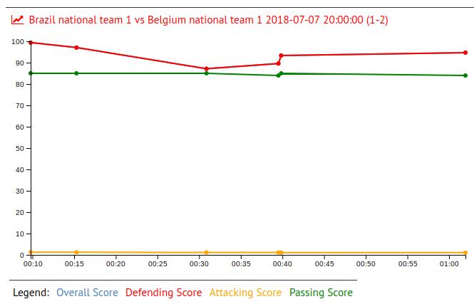 Allison Becker in Brazil national team 1 vs Belgium national team 1 2018-07-07 20:00:00 (1-2)