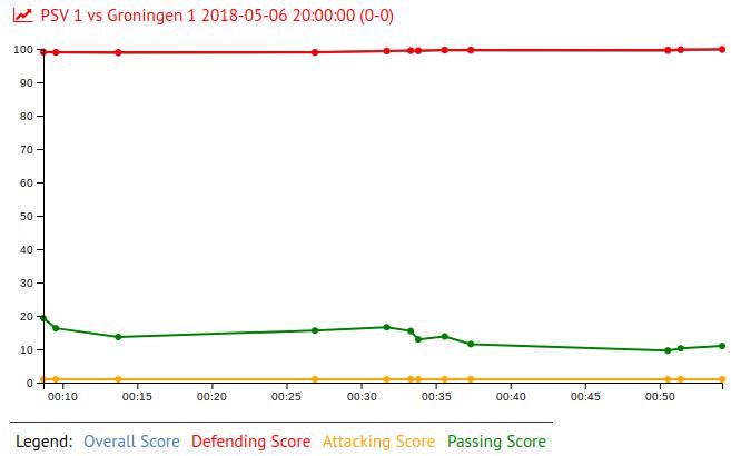 Jeroen Zoet in PSV 1 vs Groningen 1 2018-05-06 20:00:00 (0-0)