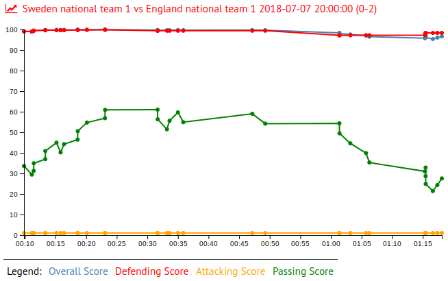 Robin Olsen in Sweden national team 1 vs England national team 1 2018-07-07 20:00:00 (0-2)