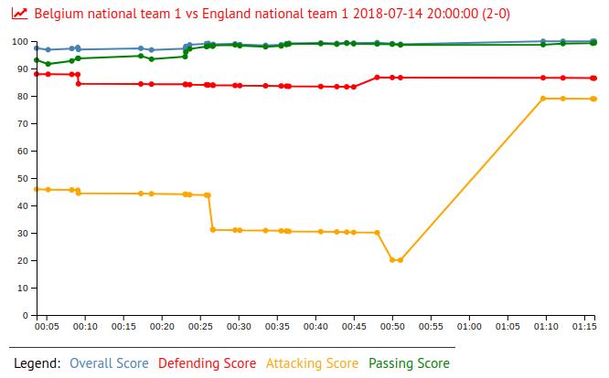 Eden Hazard in Belgium national team 1 vs England national team 1 2018-07-14 20:00:00 (2-0)