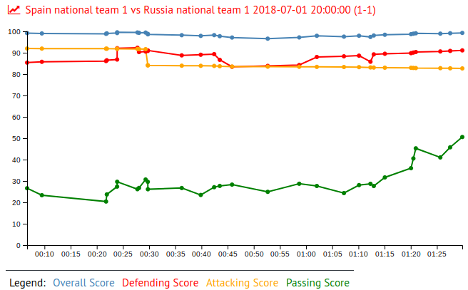Golovin in Spain national team 1 vs Russia national team 1 2018-07-01 20:00:00 (1-1)