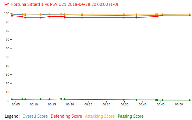 Nikolai Laursen in Fortuna Sittard 1 vs PSV U21 2018-04-28 20:00:00 (1-0)
