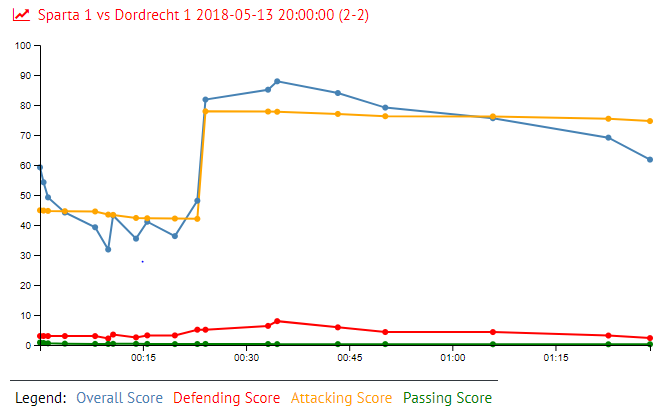 Thomas Kok in Sparta 1 vs Dordrecht 1 2018-05-13 20:00:00 (2-2)