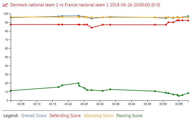 Lemar in Denmark national team 1 vs France national team 1 2018-06-26 20:00:00 (0-0)