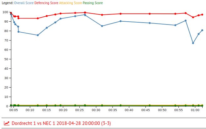 Joris Delle in Dordrecht 1 vs NEC 1 2018-04-28 20:00:00 (3-3)
