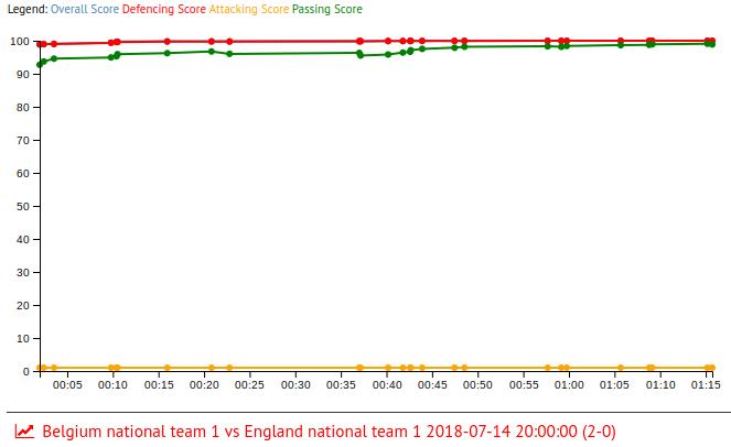 Thibaut Courtois in Belgium national team 1 vs England national team 1 2018-07-14 20:00:00 (2-0)