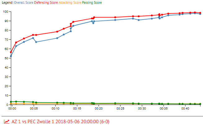 Rens van Eijden in AZ 1 vs PEC Zwolle 1 2018-05-06 20:00:00 (6-0)